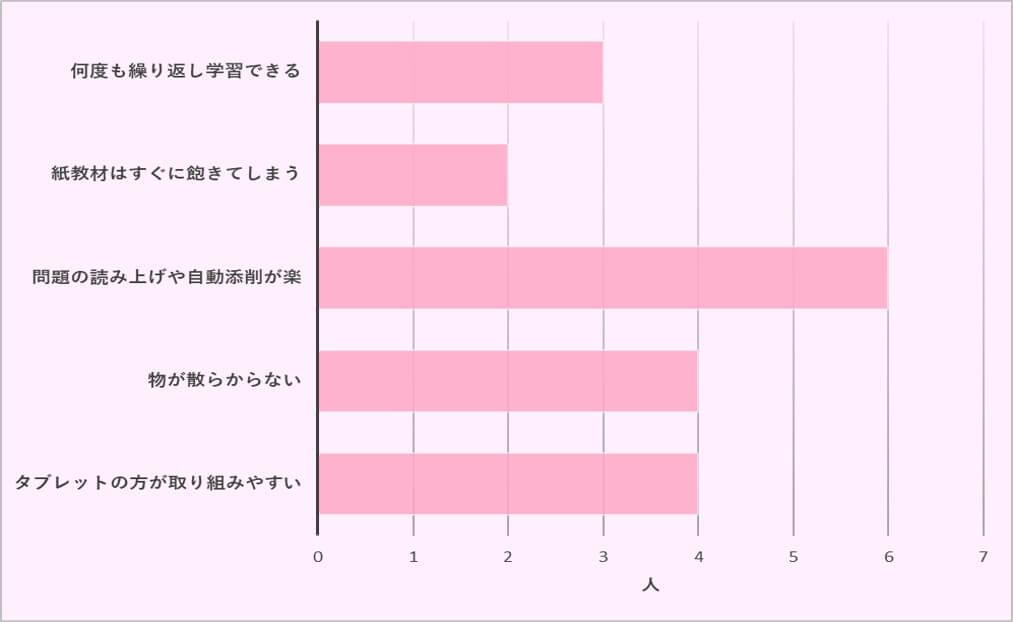 スマイルゼミ幼児コース 入会の理由(他社比較)