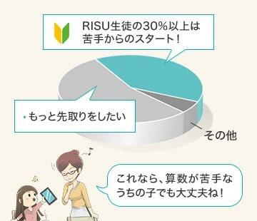 RISUは苦手な子でも始めている