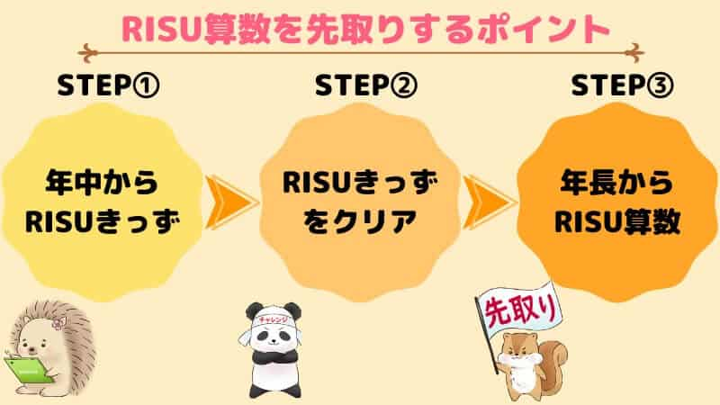 RISU算数を幼児が先取りするポイント