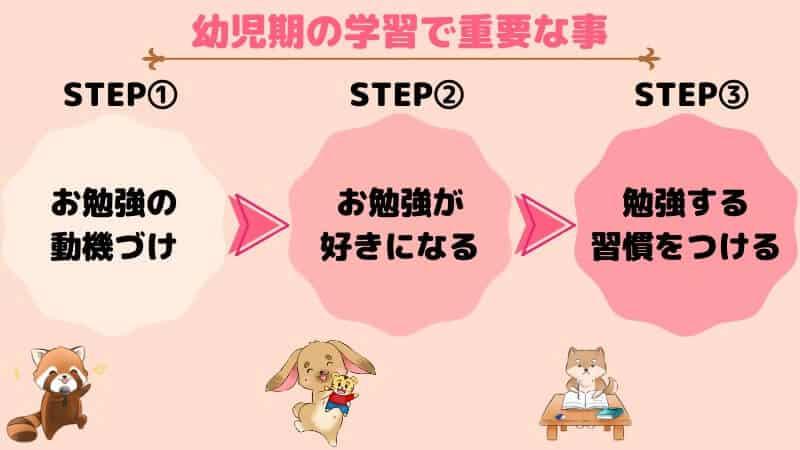 幼児期の学習で重視したい3STEP